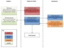 Editorial Policies