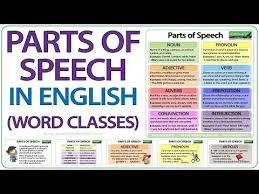 Parts Of Speech In English Grammar Lesson Youtube