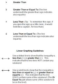 To add a line graph to an existing file, pull up that file. Graphing Linear Inequalities