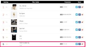 Gaon Chart 2011 Bigbangs 4th Mini Album 2011 Reappears On Gaons Weekly
