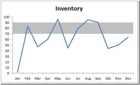 Excel Chart Shaded Band How To Create A Dynamic Banding On An Excel Line Chart