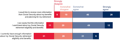 Social Security Age Payout Chart A Comparison Of Free Online Tools For Individuals Deciding