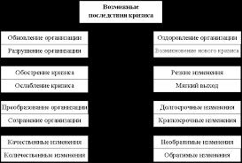 Реферат Стратегия управления персоналом кризисного предприятия Возможные последствия кризисов