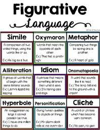 Figurative Language Anchor Chart And Posters
