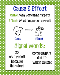 cause effect essay images about cause effect reasoning cause  images about cause effect reasoning cause 1000 images about cause effect reasoning cause and effect templates definition