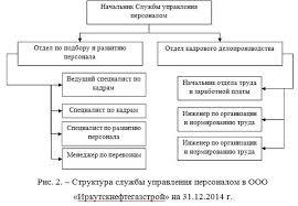 Поиск и отбор персонала в организации на примере ООО  Поиск и отбор персонала в организации на примере ООО Иркутскнефтегазстрой