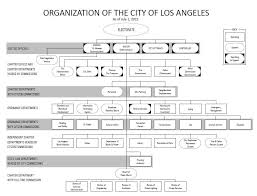 Los Angeles County Organizational Chart Department Reports Department Of Public Works