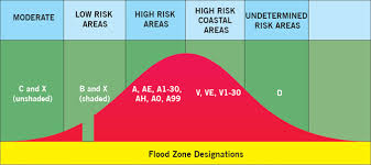 Flood Zone Determination Certification Services Visionet Systems