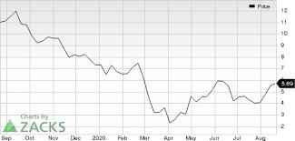 Amc entertainment holdings inc (a) stock , amc. Amc Entertainment Amc Looks Good Stock Adds 5 6 In Session