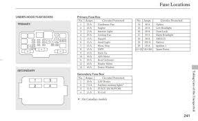 2005 honda crv fuse box diagram unique 2004 honda crv wiring diagram 2005 honda crv fuse box diagram 2005 honda crv fuse box diagram elegant 1999 honda crv fuse box diagram elegant where is
