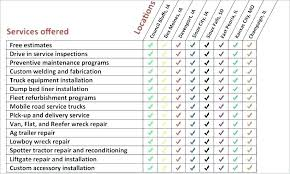 Server Schedule Template Server Maintenance Schedule Template Printable Computer Sql Plan