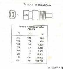 Coolant Temp Sensor Resistance Chart Coolant Temp Sensor Alternative Galant Vr 4 How To And