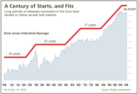 Dow Jones Chart 100 Years To Present 60 Uncommon Dow Jones Industrial Average 50 Year Chart