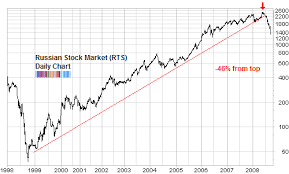 1999 Stock Market Chart Emerging Markets Stumble Badly Seeking Alpha