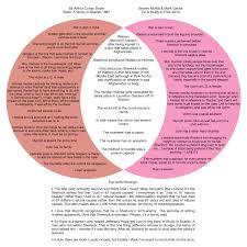 Dia De Los Muertos And Halloween Venn Diagram Dia De Los Muertos Essay
