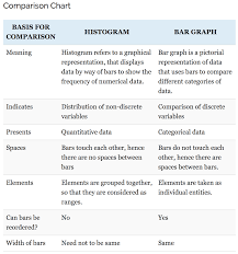 Difference Between Bar Chart And Histogram Matplotlibs Bargraph Vs Histogram Georgina Sampson Medium