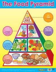 Food Group Pyramid Chart Easy2learn Food Pyramid Learning Chart School Poster