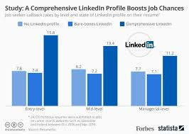 job seeker callback rates by level and state of linkedin profile on their resume