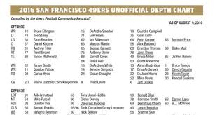 Auburn 2016 Depth Chart 2016 San Francisco 49ers Unofficial Depth Chart