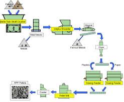 process flow diagram of paper mill the wiring diagram paper mill process more information wiring diagram