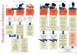 First Aid Procedure Flow Chart Amme Aerospace Construction And Workshop Technology