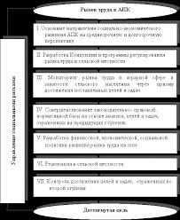 Государственная политика на рынке труда Студопедия Государственная политика на рынке труда реферат
