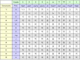 Korean Alphabet Chart Hubpages