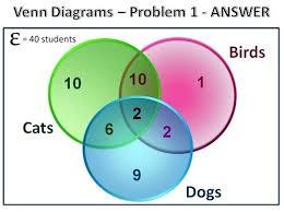 Venn Diagram And Set Operations Calculator Venn Diagram Discrete Math Calculator Stnicholaseriecounty Com