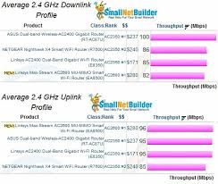 Wifi Attenuation Chart Linksys Ea8500 Max Stream Ac2600 Mu Mimo Smart Wi Fi Router