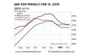 Historical Context Chart 2019 Stock Market Action Bullish For Longer Term Returns