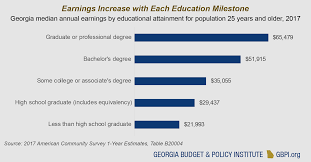 2019 Georgia Higher Education Data Book Georgia Budget And