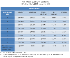 Wic Chart Income 2019 2020 Income Eligibility Guidelines Cdphe Wic