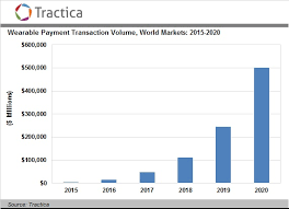 The Volume Of Payments In The Lightning Network Has Tripled