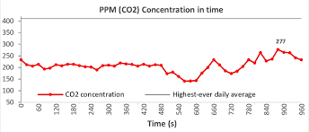 Parts Per Million Conversion Chart Co2 Values Ppm Collected With Mq 135 Gas Sensor From A