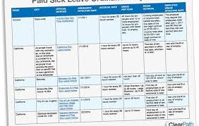 Paid Sick Leave Chart Archives 1099 Or Employee
