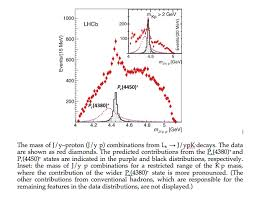 cern s lhcb experiment reports observation of exotic pentaquark  credit cern lhcb collaboration