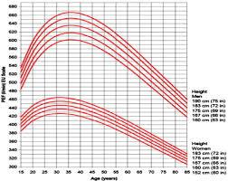 Normal Peak Flow Chart Pediatrics Peak Expiratory Flow Rate Normal Values 6 Download