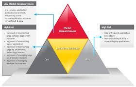 Tech Mahindra Organizational Chart Consulting Service Offered By Tech Mahindra Business Value