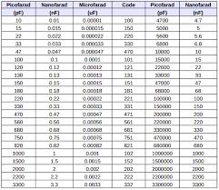 Smd Capacitor Code Chart Ceramic Capacitor Value Chart Bedowntowndaytona Com