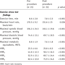 Exercise Stress Test Mets Chart Comparison Of Exercise Stress Test Derived Variables Of
