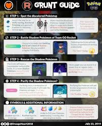 A quick guide to battling Grunts and Shadow Pokémon! ?? : pokemongo