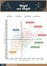 10 Player Baseball Position Chart Baseball Players All Shapes And Sizes