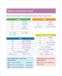 Metric Conversion Chart For Medication Metric System Conversion Chart 11 Free Word Excel Pdf