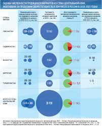 Трудовая миграция из Центральной Азии в Россию в контексте   55 Трудовая миграция 2