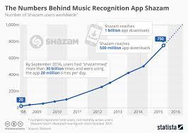 Apple Acquires Shazam Economics Tutor2u