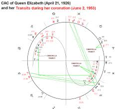Astrological Chart Of Queen Elizabeth And Her Coronation