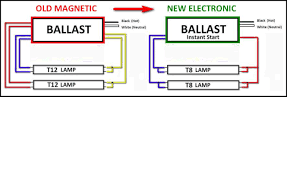 4 bulb fluorescent fixture wiring diagram wiring diagram start it up how fluorescent ls work howstuffworks t5 emergency ballast wiring diagram nilza overdriving