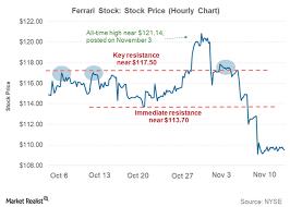 Why Ferrari Plunged Last Week Market Realist