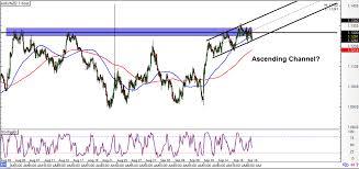 Eur Usd Yahoo Chart Forex Au Dollar Eur Usd Chart Euro Dollar Rate