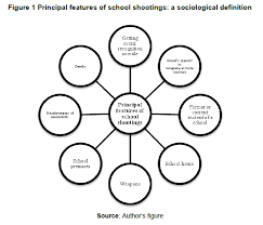 the age of school shootings a sociological interpretation on figure 1 graphically represents the principal features of school shootings